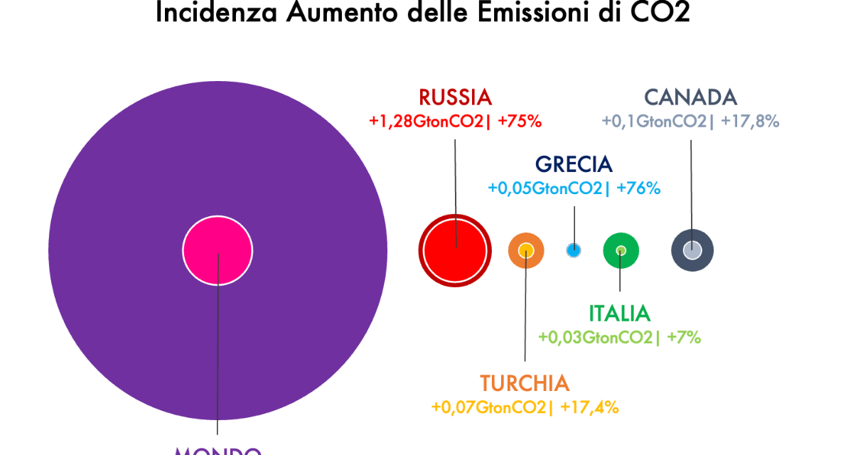 ITALIA E CALDO RECORD, IL FOCUS SUI DANNI AMBIENTALI